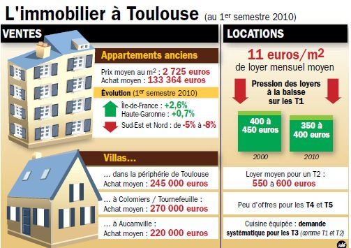 immo tlse zoom Toulouse : moins détudiants, les loyers des T1 en baisse