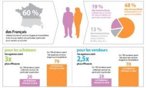 etudemeilleuragent agences immobilieres 2012 300x180 Les français ont majoritairement recours aux services des agences immobilières