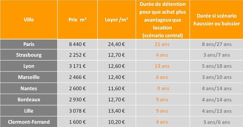 tableau_meilleurs_taux_2013_acheter_ou_louer