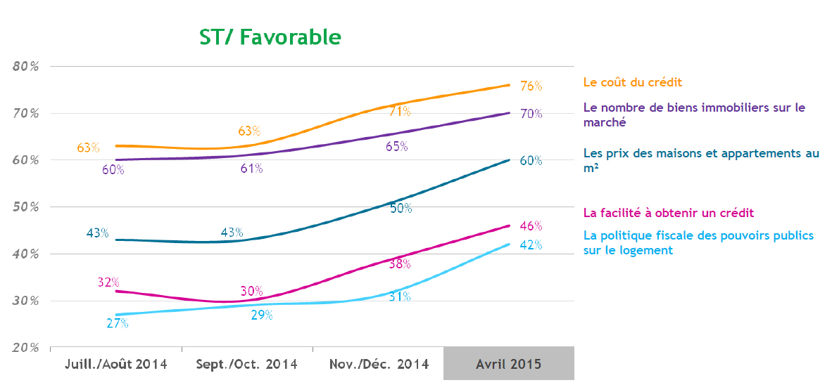 opinion immobilier 2015