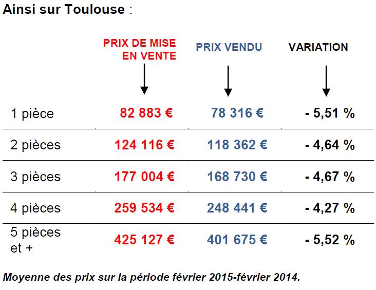 prix de vente immobilier toulouse 2015