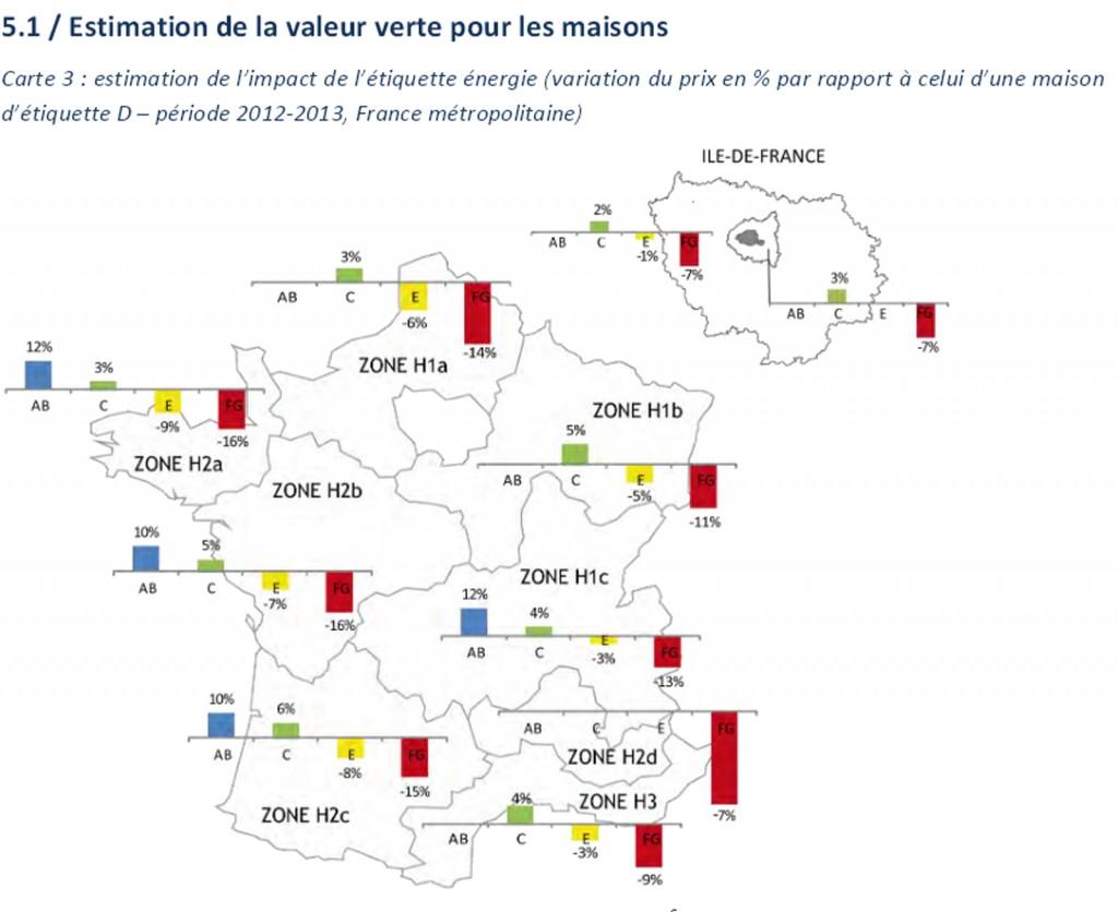 estimation de la valeur verte pour les maisons