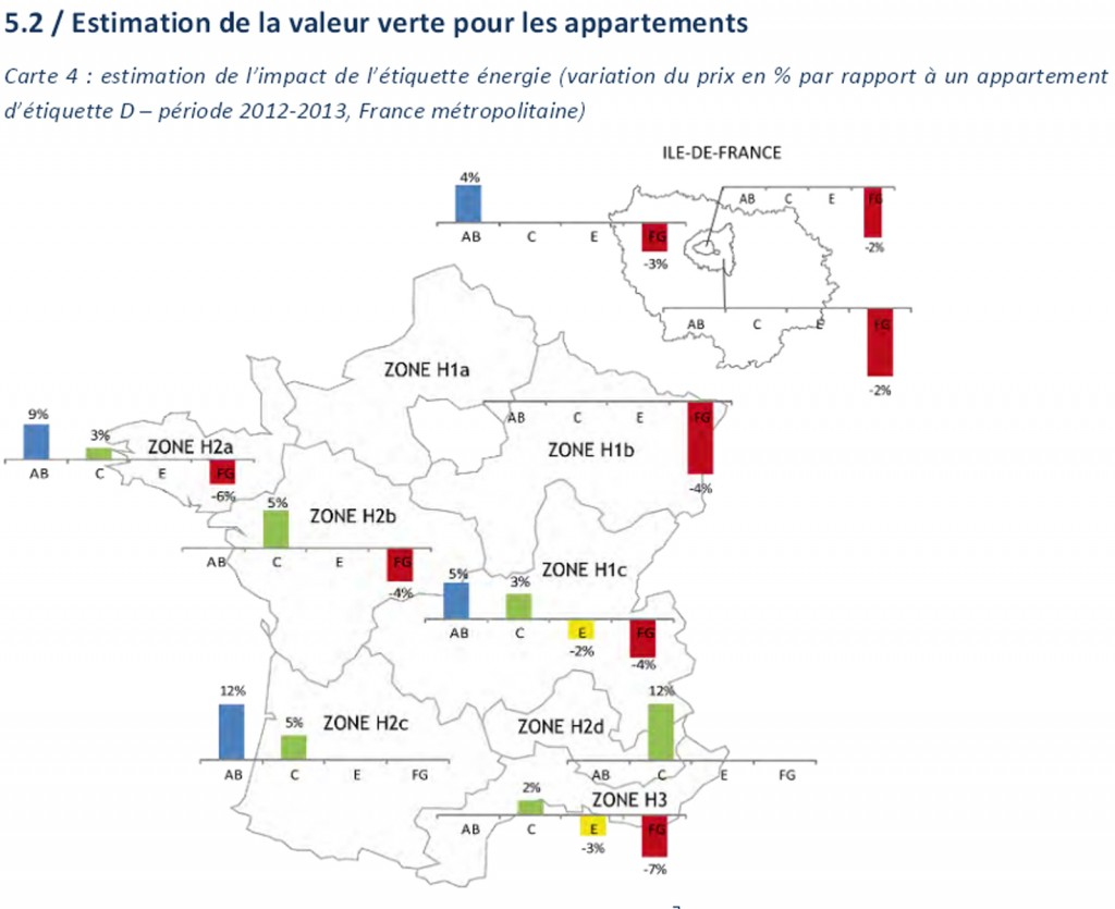 estimation valeur verte appartements